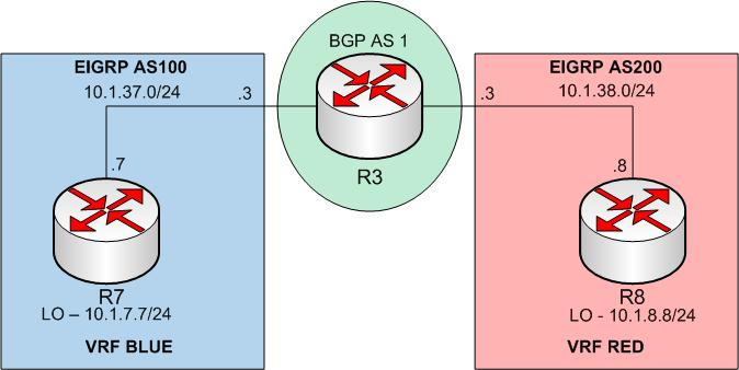 Multi-VRF redistribution (a k a  route leaking between VRFs
