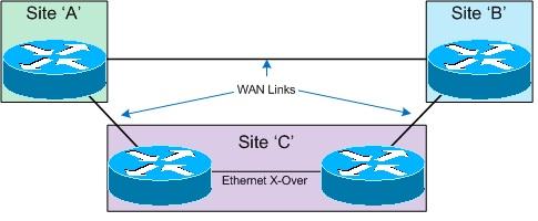 Cisco ASR and LACP - Fryguy's Blog