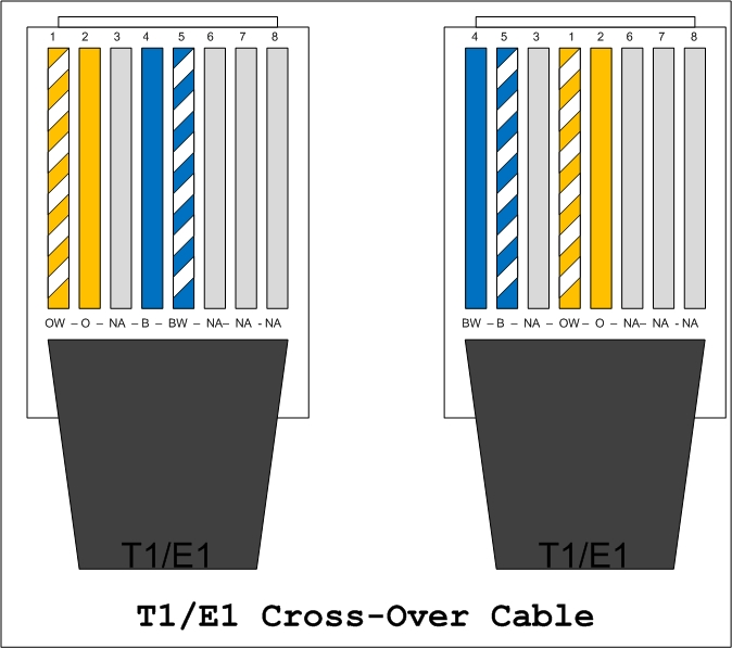 t1 wiring pinout network wiring how to fryguy s blog  network wiring how to fryguy s blog