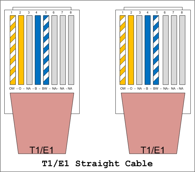 t wiring diagram t auto wiring diagram schematic t1 crossover cable pinout diagram jodebal com on t1 wiring diagram