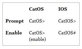 CatOS and IOS - Fryguy's Blog