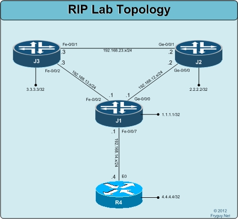 RIP Lab Topology