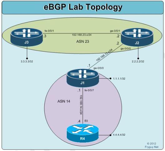 Junos - eBGP Juniper to Juniper - Fryguy's Blog