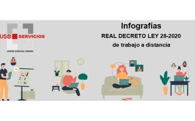 Infografías Real Decreto-ley 28/2020, de 22 de septiembre, de trabajo a distancia.
