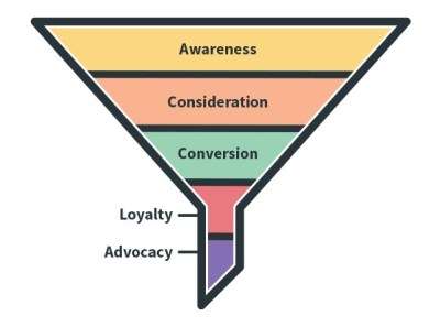Extended Conversion Funnel With Loyalty and Advocacy