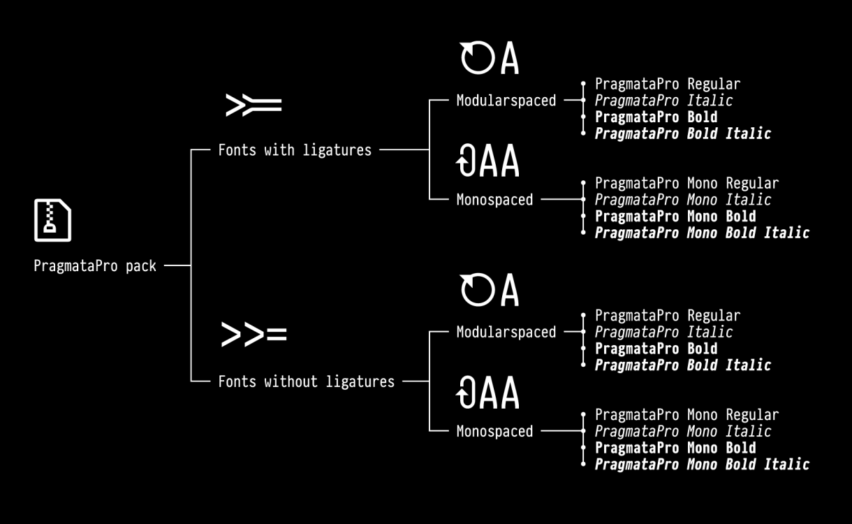 New font files structure since PragmataPro 0.826