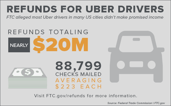 Refunds for Uber Drivers - FTC alleged most Uber drivers in many US cities didn't make promised income. Refunds totaling nearly $20 million. 88,799 checks mailed averaging $223 each. Visit FTC.gov/refunds for more information. Source: Federal Trade Commission. FTC.gov