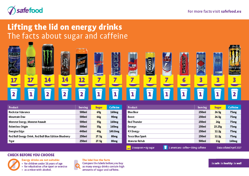A chart showing the amount of sugar in energy drinks as well as other ingredients.