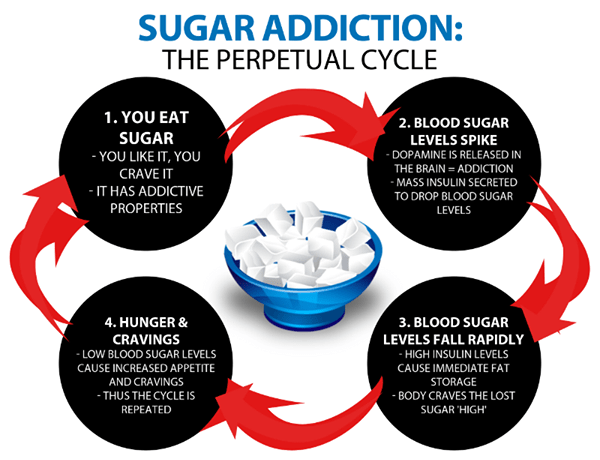 Sugar addiction can be hard to break.