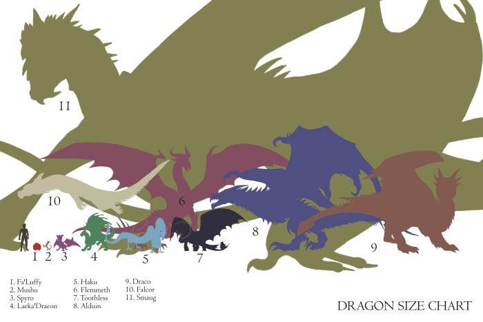 dragon-size-full-chart