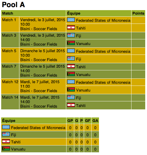 PNG 2015 - Football - Poule A