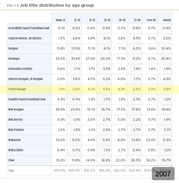 Job title distribution by age group (2007)