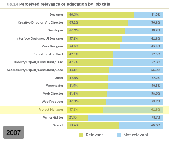 Perceived relevance of education by job title (2007)