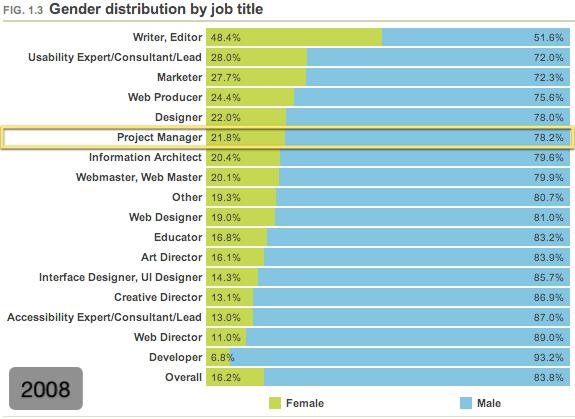 Gender distribution by job title (2008)