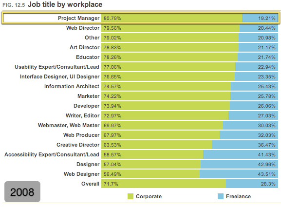 Job title by workplace (2008)
