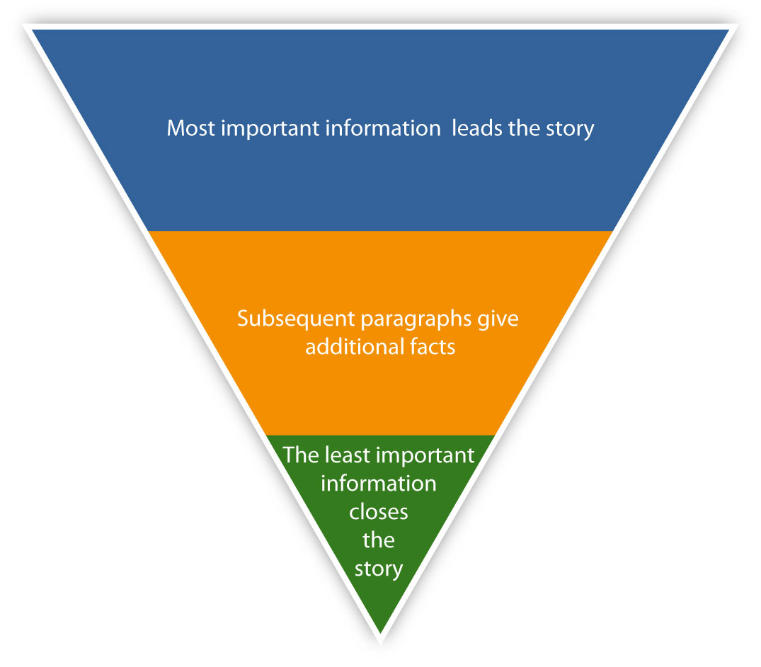 Content Marketing Use The Inverted Pyramid Style Of