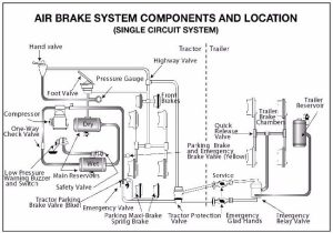How Do Air Brakes Work  Ultimate Truckers Guide