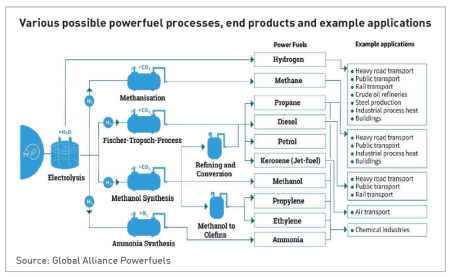 Various possible powerfuels processes