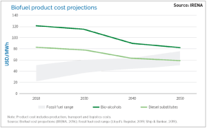 Biofuel product cost projections