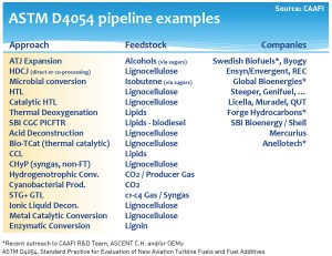 ASTM D4054 Pipeline