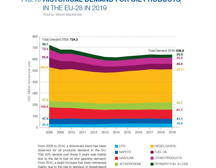 HISTORICAL DEMAND FOR OIL PRODUCTS IN THE EU-28 IN 2019