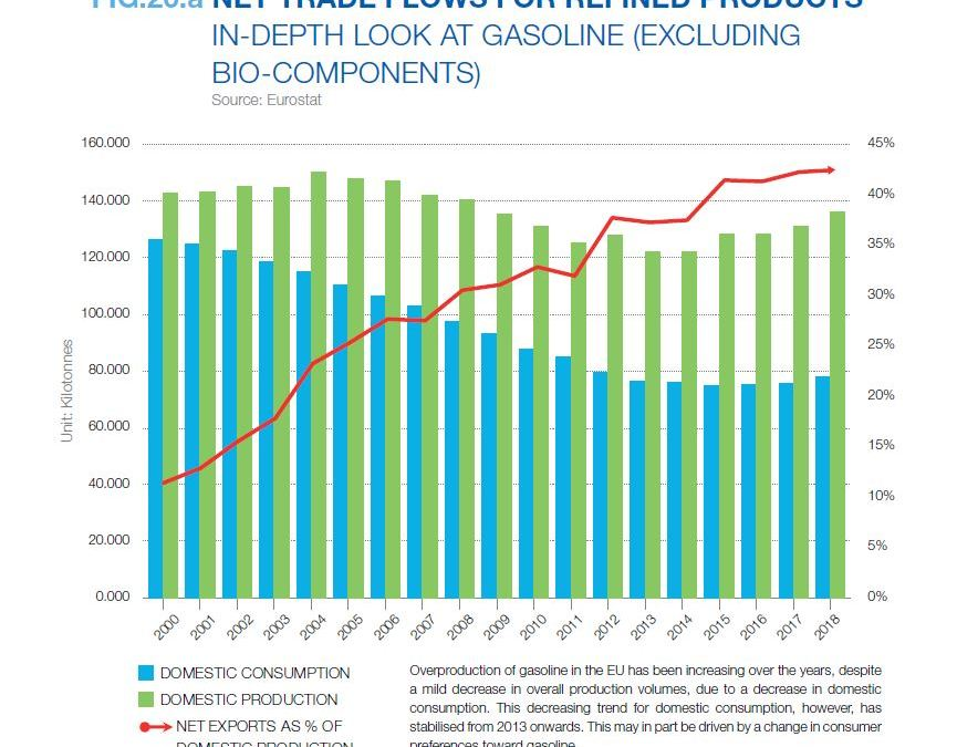 NET TRADE FLOWS FOR REFINED PRODUCTS IN-DEPTH LOOK AT GASOLINE (EXCLUDING BIO-COMPONENTS)