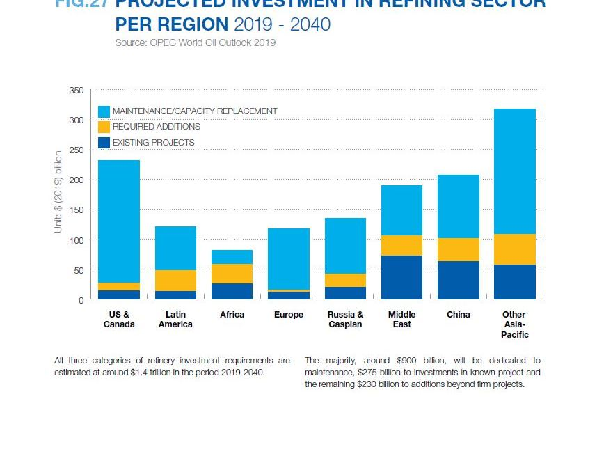 PROJECTED INVESTMENT IN REFINING SECTOR PER REGION 2019 – 2040
