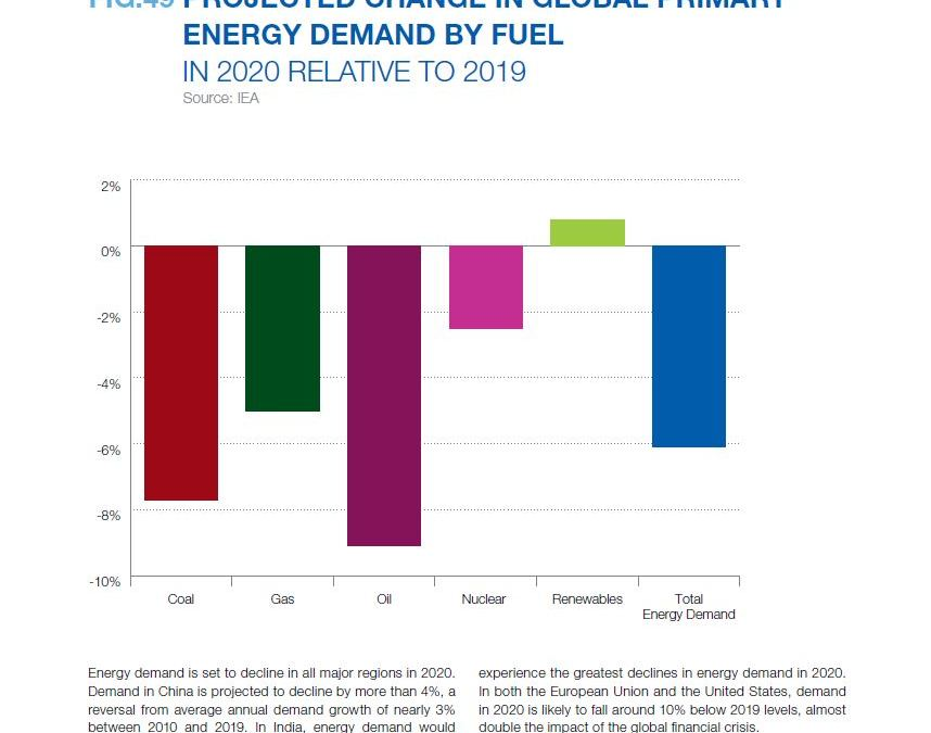 PROJECTED CHANGE IN GLOBAL PRIMARY ENERGY DEMAND BY FUEL IN 2020 RELATIVE TO 2019