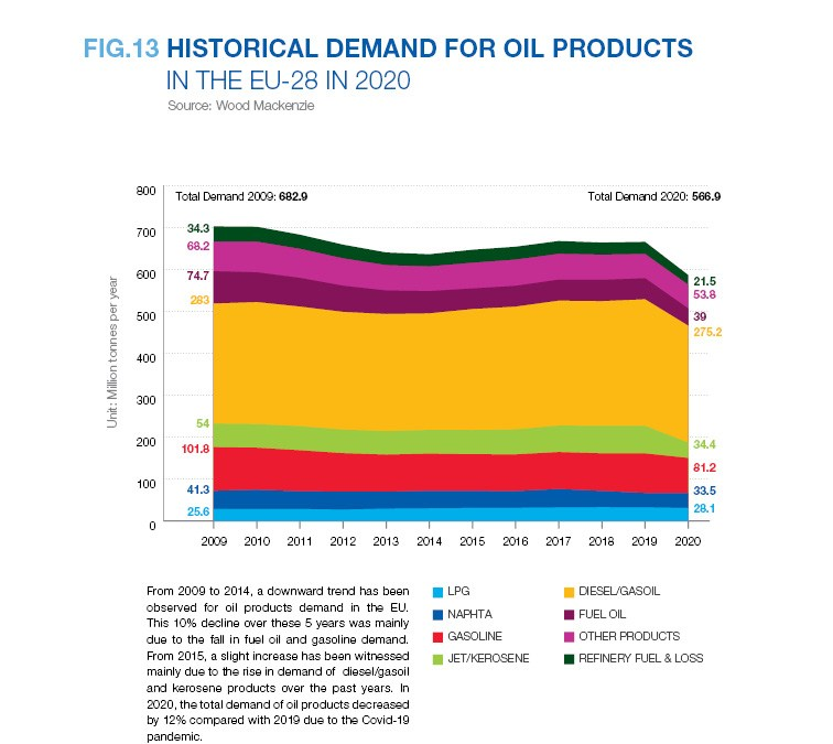 HISTORICAL DEMAND FOR OIL PRODUCTS IN THE EU-28 IN 2020