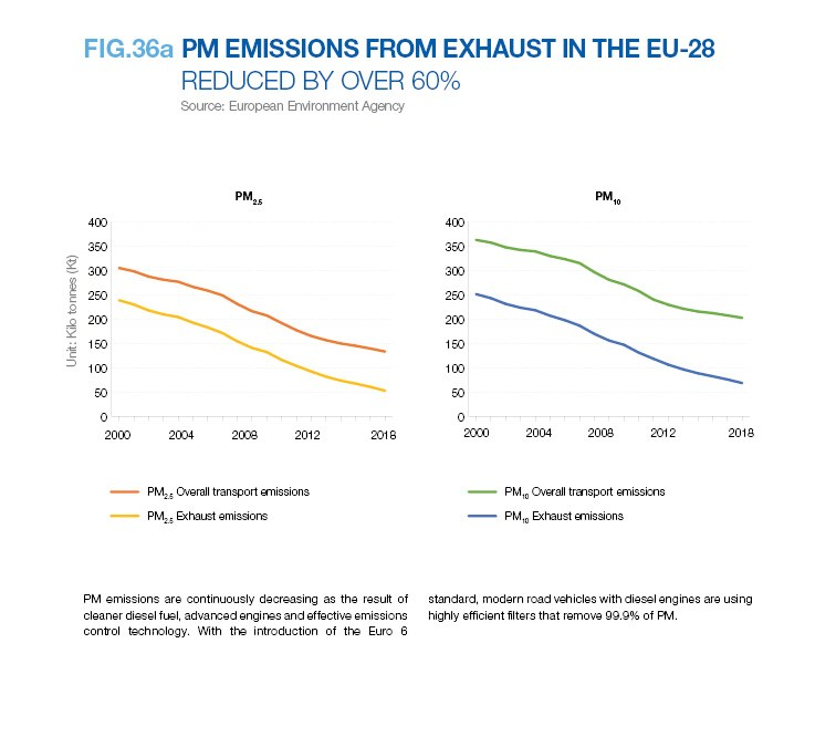 PM EMISSIONS FROM EXHAUST IN THE EU-28 REDUCED BY OVER 60%