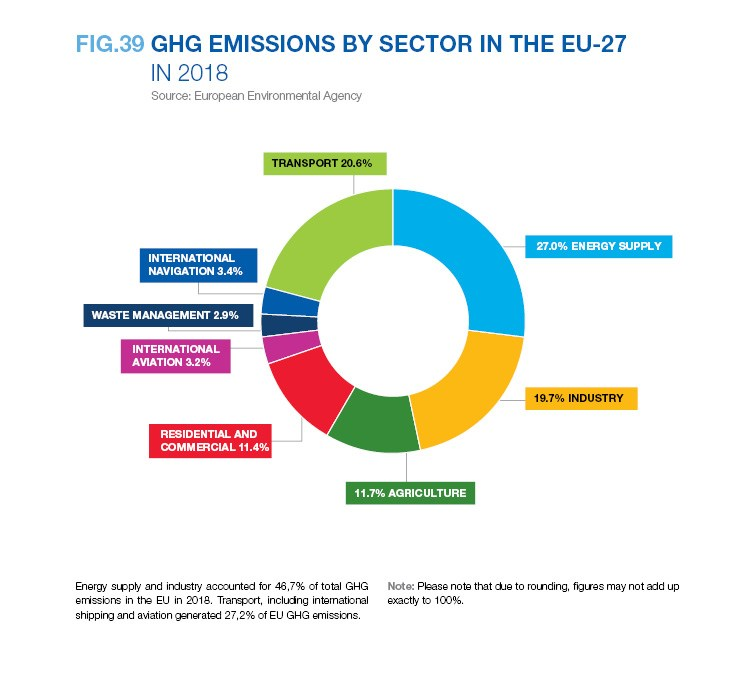 GHG EMISSIONS BY SECTOR IN THE EU-27 IN 2018