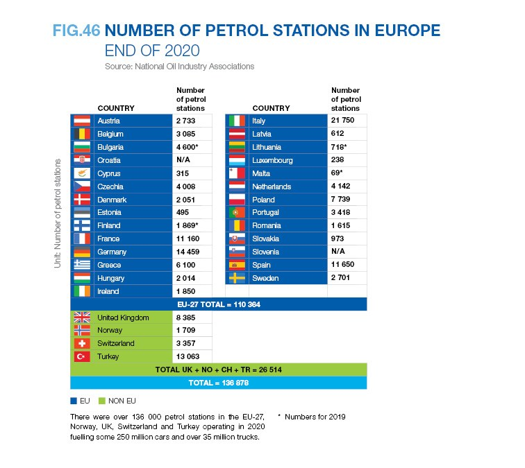 NUMBER OF PETROL STATIONS IN EUROPE END OF 2020