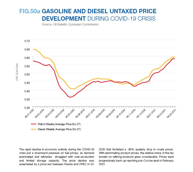 GASOLINE AND DIESEL UNTAXED PRICE DEVELOPMENT DURING COVID-19 CRISIS