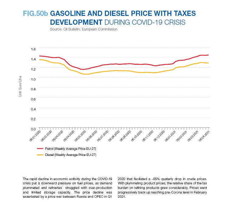 GASOLINE AND DIESEL PRICE WITH TAXES DEVELOPMENT DURING COVID-19 CRISIS