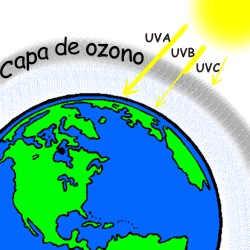 Alternativas de solución para no destruir la capa de ozono