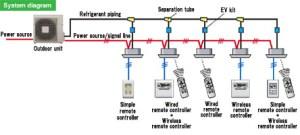 VRF System : J Series  FUJITSU GENERAL