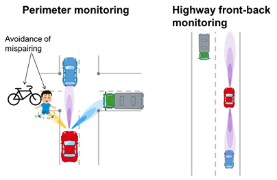 Figure 1: Monitoring of periphery, forward and aft