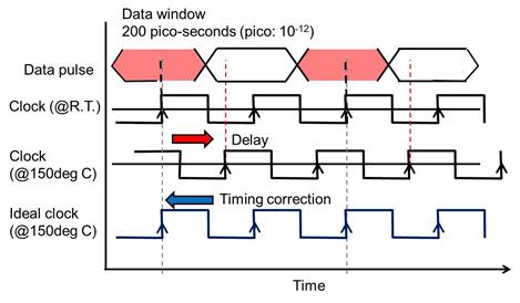 Figure 2: Pulse readable timing error due to rising temperature