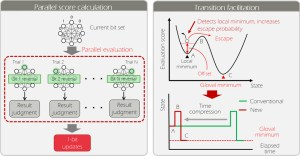 Fig. 4: Acceleration using basic optimization circuits