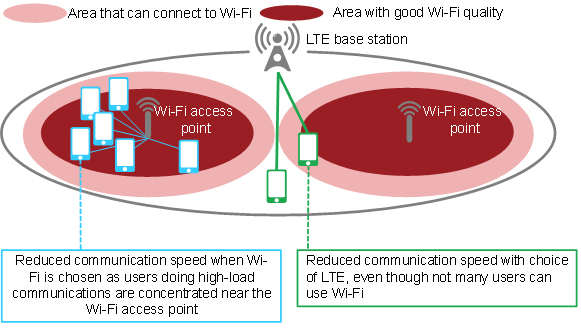 Figure 1: Issues with existing technology (connecting to LTE when communication quality is bad)