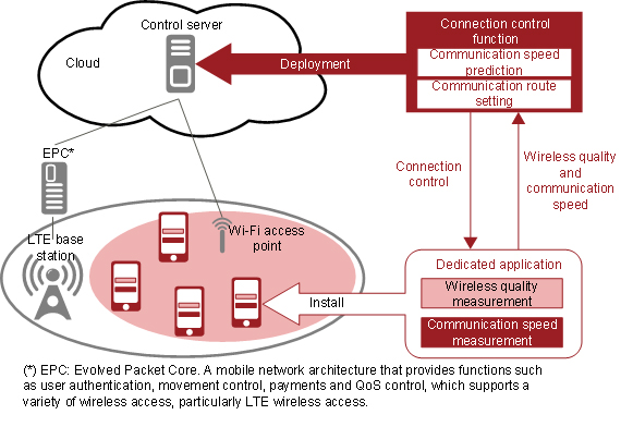Figure 2: Newly developed connection control technology