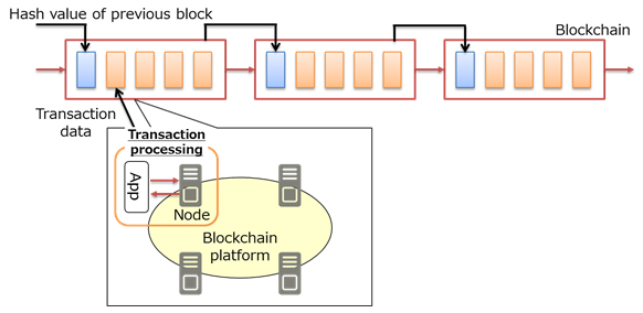 Figure 1: Transaction processing on the blockchain