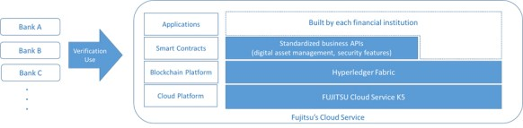 Figure:Collaborative Blockchain Platform