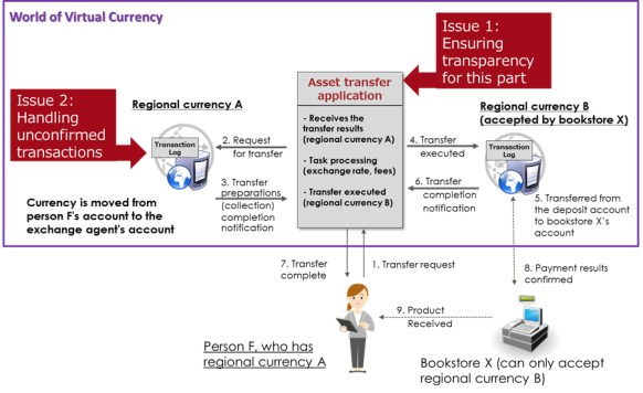 Figure 1: Issues with transactions across multiple blockchains