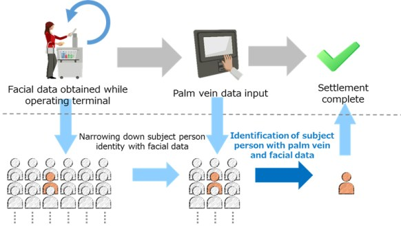 Biometric Integration