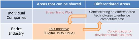 Fig 1. Aim of Digital Utility Cloud