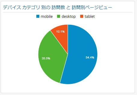 訪問デバイス円グラフ