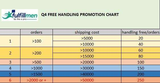 Offer 1 Chart