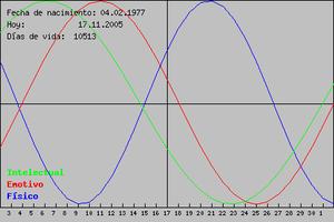 bioritmo del 17 novembre 2005