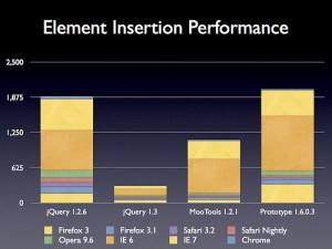 jquery_insertion_benchmark